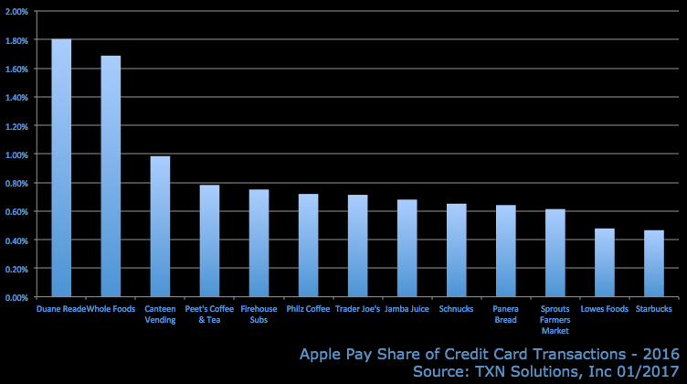 http://www.businessinsider.com/most-popular-apple-pay-stores-2017-1