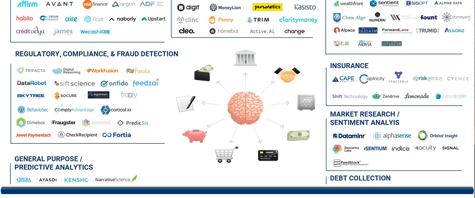 https://www.cbinsights.com/blog/ai-fintech-startup-market-map/