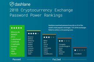 Dashlane found cryptocurrency exchange security problems
