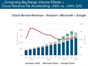 Mary Meeker cloud computing growth