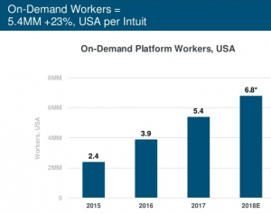 Mary Meeker on-demand workers trend