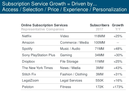Mary Meeker subscription services trend