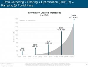 Mary Meeker data optimization trends
