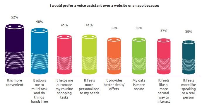 Voice assistant preferences
