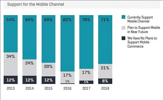 Kount - Merchant mobile support chart