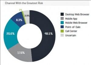 Kount mobile fraud risk