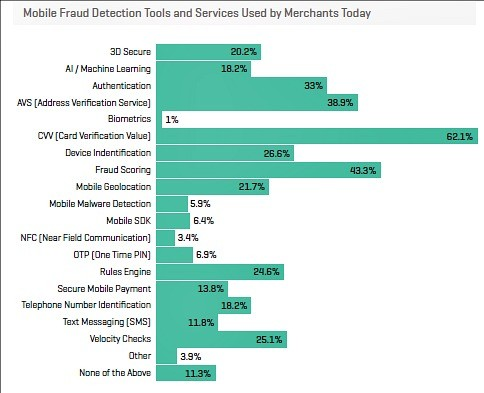 Kount mobile fraud detection tools used