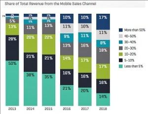 Kount mobile revenue share
