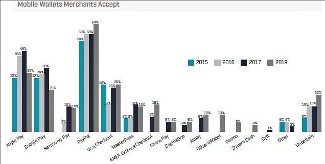 Kount mobile wallets chart