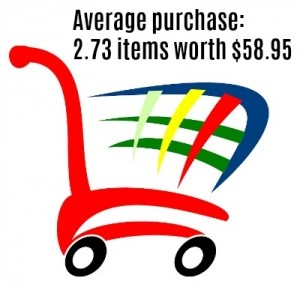 average purchase priceants number of items purchased at retailers