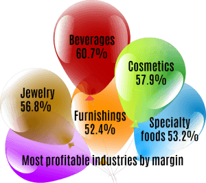 most profitable industries by margin