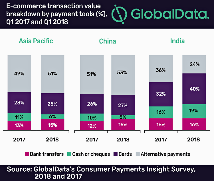 GlobalData Asia-Pacific payments