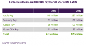 OEM pay market share