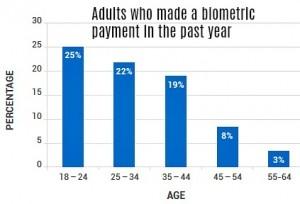 biometric payments demographics