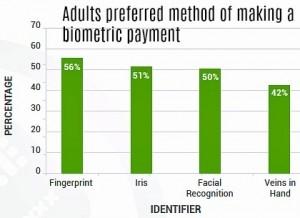 biometrics payments feature preferences