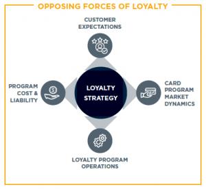 loyalty strategy