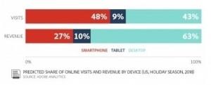 Adobe online mobile sales forecast
