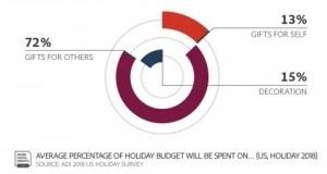 Adobe spending on self