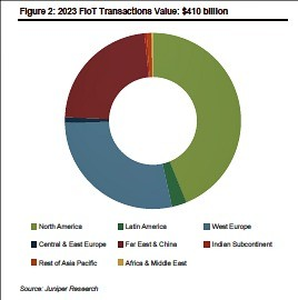 IoT payments 2023