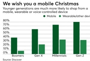 mobile will impact Christmas sales