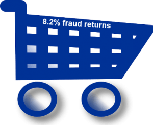 Fraud returns estimated at 8.2%