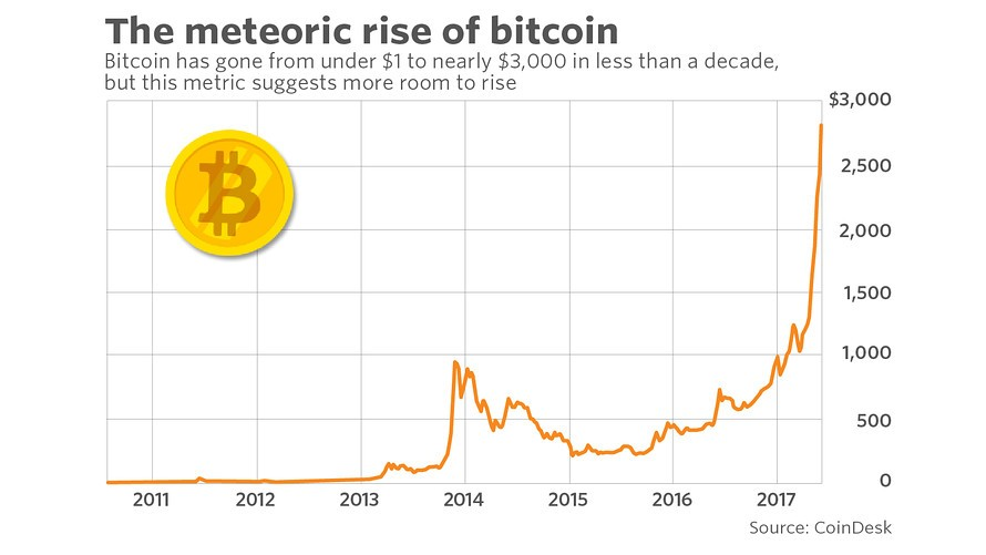 http://www.marketwatch.com/story/is-bitcoin-in-a-bubble-this-metric-suggests-theres-more-room-to-grow-2017-06-08