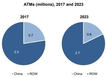 global ATM installations