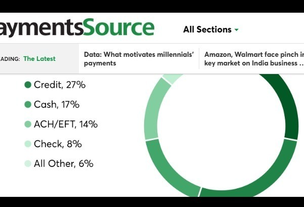 Millennial payments preferences