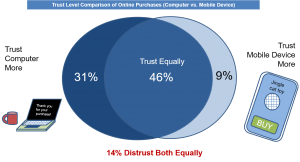 shopping device trust