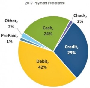 2017 US payment preferences