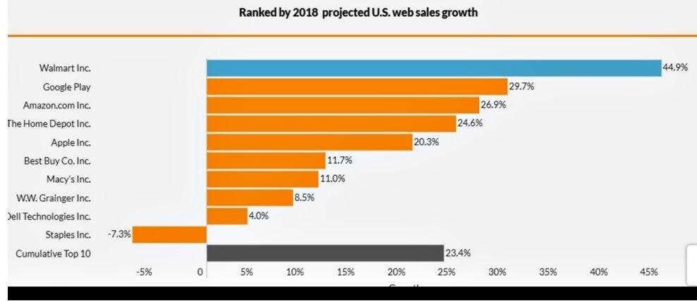 2018 US retail e-commerce sales growth