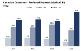 Canadian credit card preferences