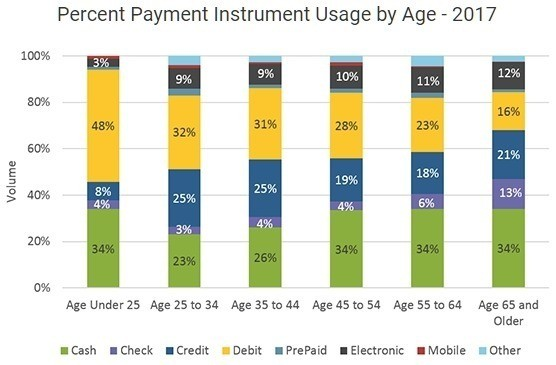 US demographic payment preferences