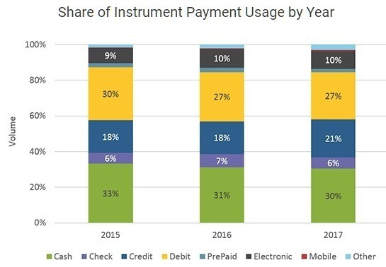 US consumer payment preferences