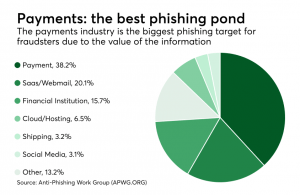Payments data is the biggest target for hackers