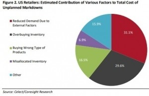 Coresight-Celect  research says inventory management can increase full price sales and profits.