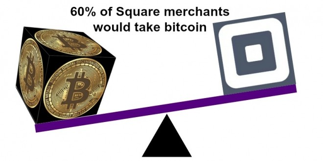 60% of Square merchants would take bitcoin