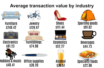 Vend transaction value by industry