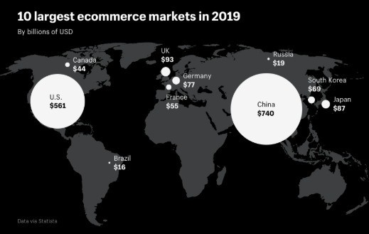 China is the biggest e-commerce market in 2019 at $740 billion in estimated sales for this year followed by the US with $561 million.