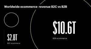 Global B2B e-commerce is four times bigger than B2C e-commerce.