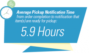 Average BOPIS notification time was 5,9 hours.