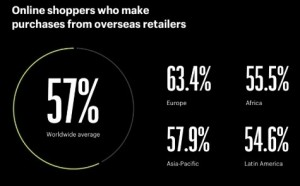 57% of global online shoppers buy cross-border.
