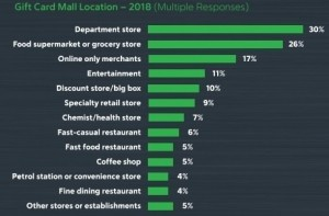 The most popular locations were: department stores (30%), grocery stores (26%), or online-only merchants (17%).