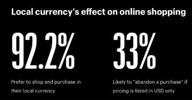 92.2% of shoppers want to use local currencies and 33% will abandon a purchase if only available in USD.