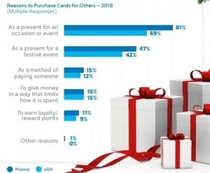 81% gave physical gift cards as a present for an occasion or special event with 69% giving an e-gift.