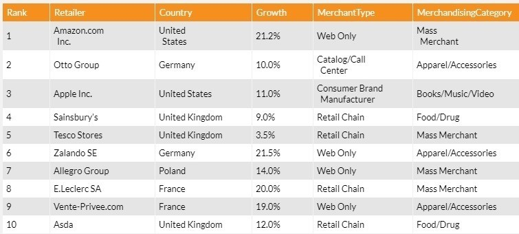 The top 10 e-commerce sellers, according to Internet Retailer, included Amazon, Otto Group, Apple, Sainsbury's and Tesco.