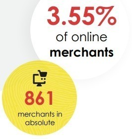 3.55% of the biggest Belgian e-commerce sellers make up 88% of total sales value.