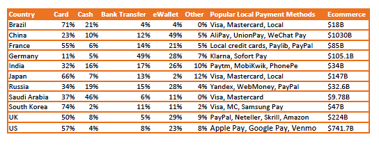 PPRO Almanac 2.0 market payment preferences
