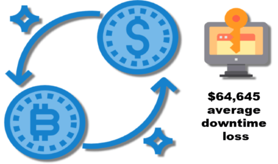Ransomware payment downtime costs