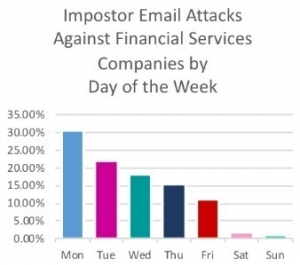 Monday was by far the most popular day of the week for imposter emails.